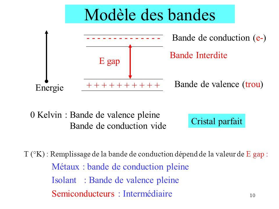 10 - - - - - - - Bande de conduction (e-) Bande de valence (trou) Bande Interdite Energie + + + + + E gap 0 Kelvin : Bande de valence pleine Bande de