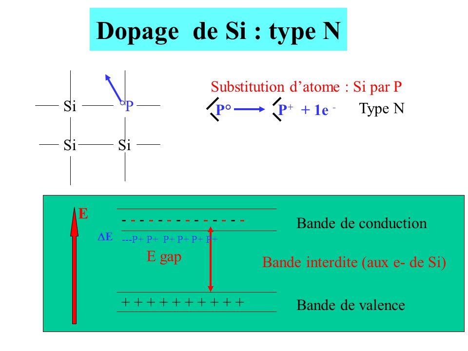 11 Dopage de Si : type N + + + + + - - - - - - - E gap Si °P Si P°P + + 1e - Substitution datome : Si par P Type N ---P+ P+ P+ P+ P+ P+ Bande de condu