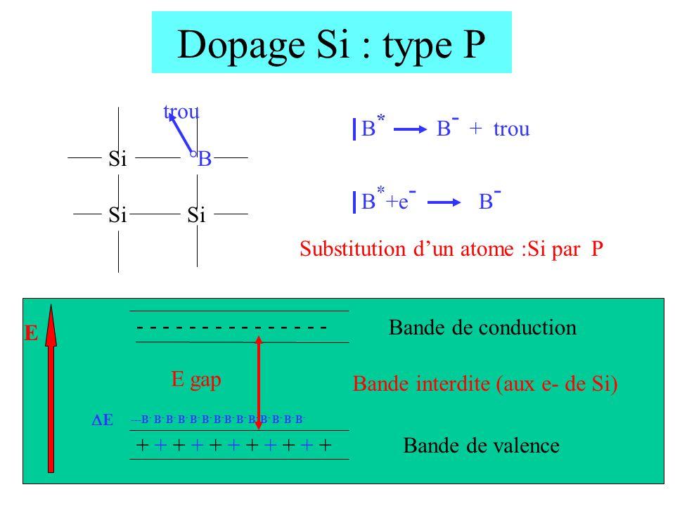 12 Dopage Si : type P + + + + + + + + + + + - - - - - - - - - - - - - - - E gap Si °B Si trou Substitution dun atome :Si par P B * B - + trou B * +e -
