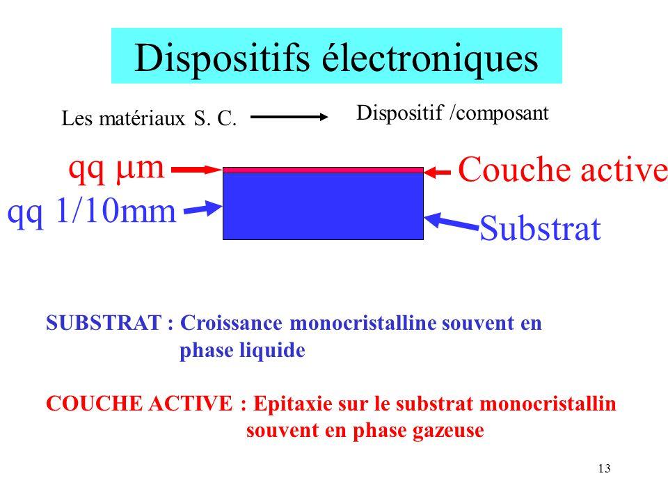 13 Dispositifs électroniques Les matériaux S. C. Dispositif /composant qq m qq 1/10mm Couche active Substrat SUBSTRAT : Croissance monocristalline sou