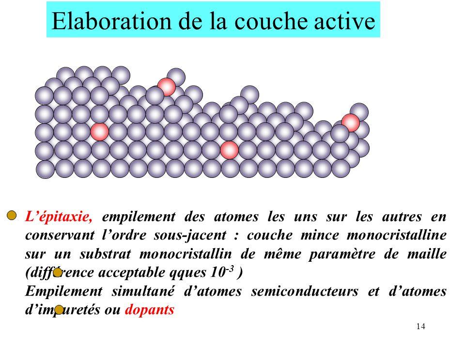 14 Lépitaxie, empilement des atomes les uns sur les autres en conservant lordre sous-jacent : couche mince monocristalline sur un substrat monocristal