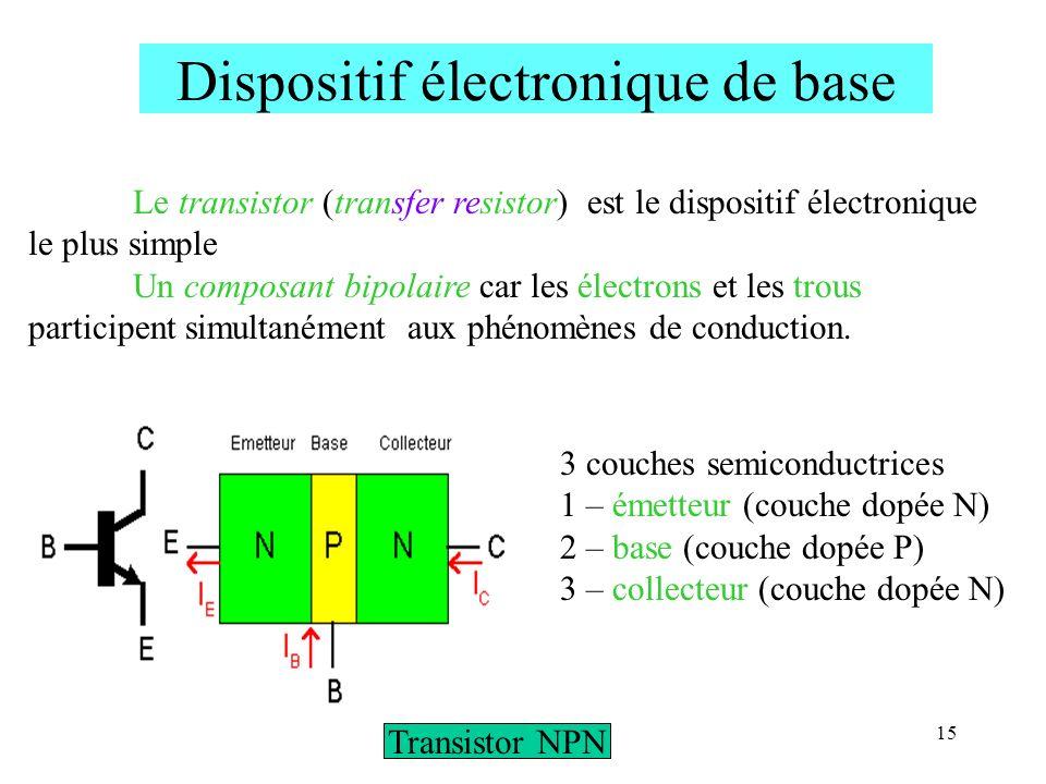 15 Dispositif électronique de base Le transistor (transfer resistor) est le dispositif électronique le plus simple Un composant bipolaire car les élec