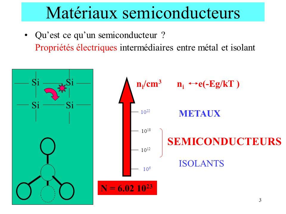3 10 6 Matériaux semiconducteurs Quest ce quun semiconducteur ? Propriétés électriques intermédiaires entre métal et isolant n i /cm 3 10 12 10 18 10