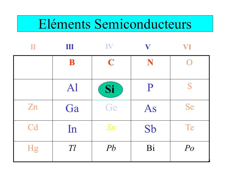 4 Si Eléments Semiconducteurs II III IV V VI Bi Sb As P N PoPbTlHg TeSn In Cd Se Ge Ga Zn S Al OCB