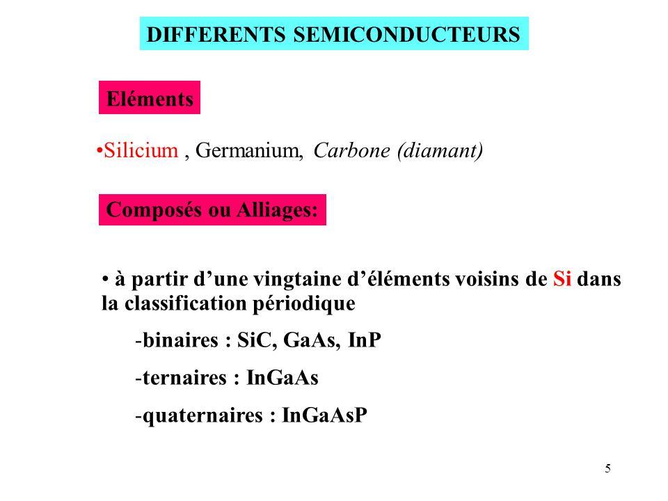 5 à partir dune vingtaine déléments voisins de Si dans la classification périodique -binaires : SiC, GaAs, InP -ternaires : InGaAs -quaternaires : InG