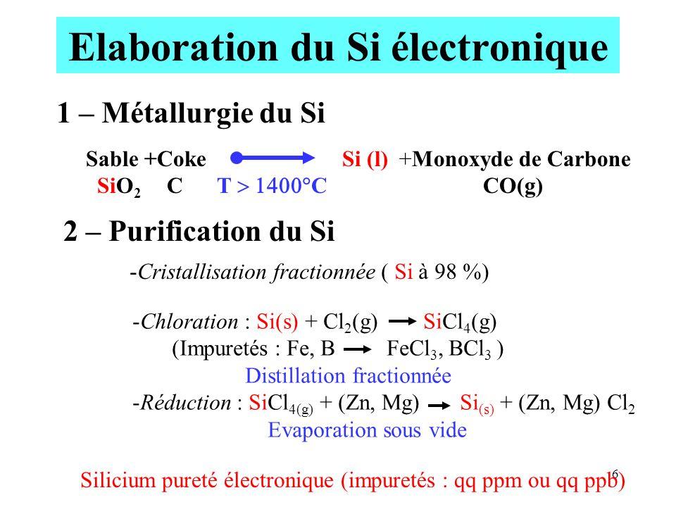 6 Elaboration du Si électronique 1 – Métallurgie du Si Sable +Coke Si (l) +Monoxyde de Carbone SiO 2 C T C CO(g) 2 – Purification du Si -Chloration :