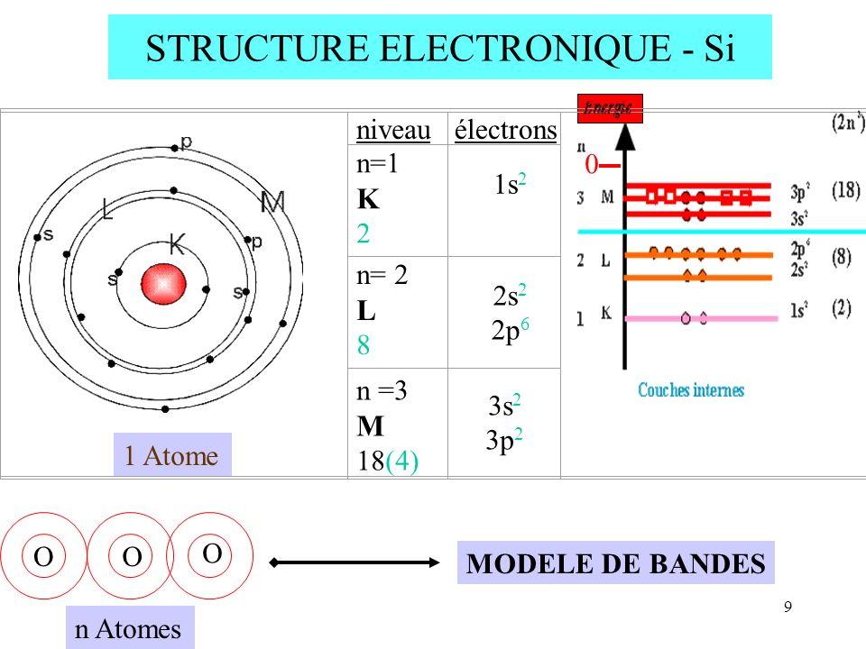 9 n =3 M 18(4) niveau électrons n=1 K 2 1s 2 n= 2 L 8 2s 2 2p 6 3s 2 3p 2 STRUCTURE ELECTRONIQUE - Si 1 Atome n Atomes MODELE DE BANDES O O O 0