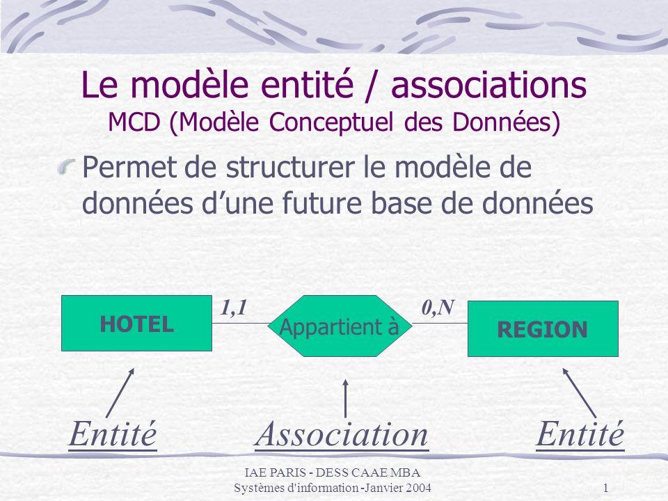 IAE PARIS - DESS CAAE MBA Systèmes d information -Janvier 20042 Le modèle entité / associations MCD (Modèle Conceptuel des Données) Le modèle entité / association du cas étudié