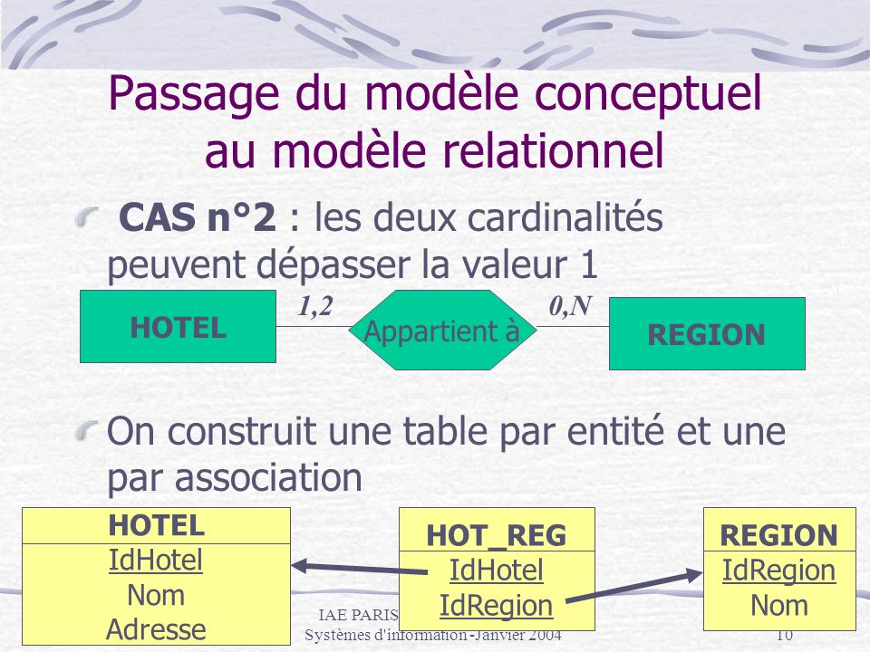 IAE PARIS - DESS CAAE MBA Systèmes d'information -Janvier 200410 Passage du modèle conceptuel au modèle relationnel CAS n°2 : les deux cardinalités pe