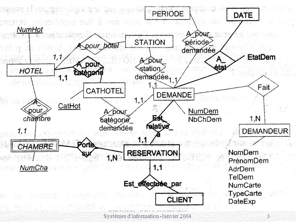 IAE PARIS - DESS CAAE MBA Systèmes d information -Janvier 20044 Modèles du réel à limplémentation Monde réel Schéma Conceptuel (MCT) Schéma Relationnel Validation Normalité Implémentation dans SGBD HOTELREGION Appartient à 1,10,N HOTEL IdHotel Nom Adresse IdRegion REGION IdRegion Nom