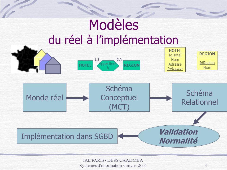 IAE PARIS - DESS CAAE MBA Systèmes d information -Janvier 20045 Le modèle relationnel présentation But : exprimer le modèle conceptuel sous forme de « relations » On utilise pour cela des « tables » : ce sont des moules pour les futures données qui seront stockées Chaque table (= moule) est composée dattributs (= rubriques) Chaque table contiendra des enregistrements (= données)