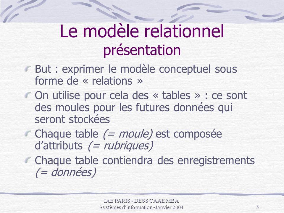 IAE PARIS - DESS CAAE MBA Systèmes d'information -Janvier 20045 Le modèle relationnel présentation But : exprimer le modèle conceptuel sous forme de «