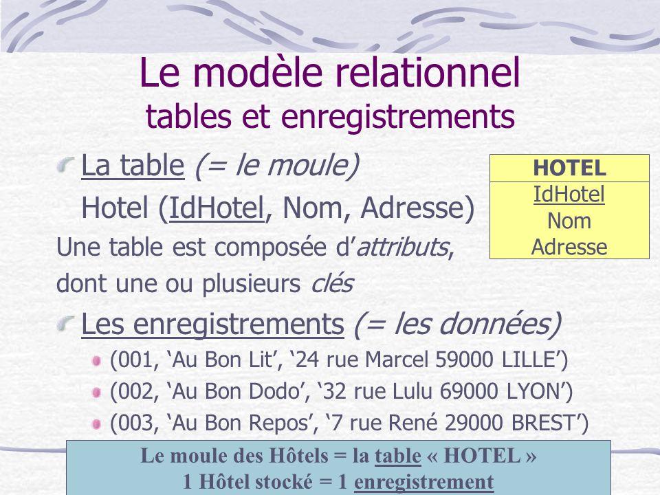 IAE PARIS - DESS CAAE MBA Systèmes d information -Janvier 20047 Le modèle relationnel La notion de « clé » dans une table Chaque table a besoin dun identifiant qui définit chaque enregistrement de façon parfaite et unique Une mauvaise clé peut nuire à la cohérence de la base de données Exemple : si la clé choisie est le nom de lhôtel, cela peut poser problème si plusieurs hôtels portent le même nom On préfèrera alors un identifiant numérique (par exemple) pour que lunicité soit certaine