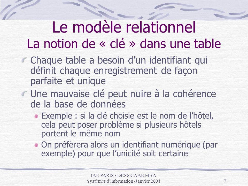 IAE PARIS - DESS CAAE MBA Systèmes d information -Janvier 20048 Le modèle relationnel La notion de « clé » dans une table Hotel (IdHotel, Nom, Adresse) HOTEL IdHotel Nom Adresse Table Attributs Clé