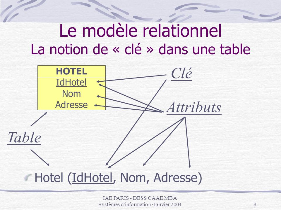 IAE PARIS - DESS CAAE MBA Systèmes d'information -Janvier 20048 Le modèle relationnel La notion de « clé » dans une table Hotel (IdHotel, Nom, Adresse