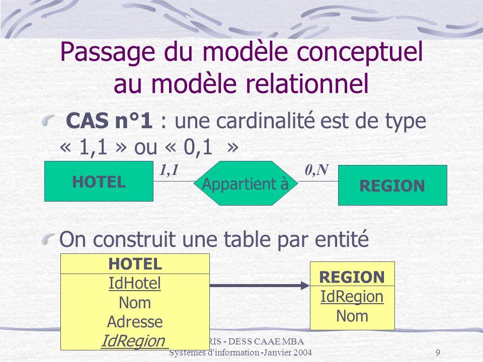 IAE PARIS - DESS CAAE MBA Systèmes d information -Janvier 200410 Passage du modèle conceptuel au modèle relationnel CAS n°2 : les deux cardinalités peuvent dépasser la valeur 1 On construit une table par entité et une par association HOTEL REGION Appartient à 1,20,N HOTEL IdHotel Nom Adresse REGION IdRegion Nom HOT_REG IdHotel IdRegion