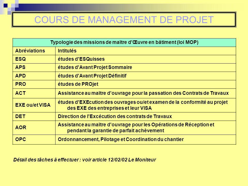 COURS DE MANAGEMENT DE PROJET Typologie des missions de maître d'Œuvre en bâtiment (loi MOP) AbréviationsIntitulés ESQétudes d'ESQuisses APSétudes d'A