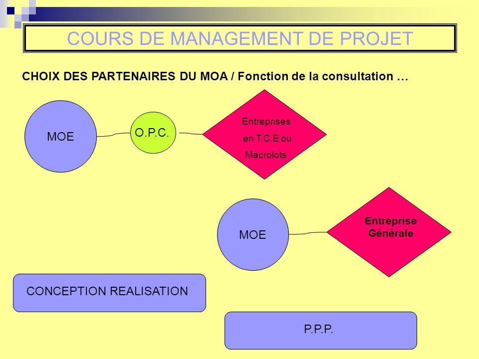 CHOIX DES PARTENAIRES DU MOA / Fonction de la consultation … COURS DE MANAGEMENT DE PROJET Entreprises en T.C.E ou Macrolots O.P.C. MOE Entreprise Gén