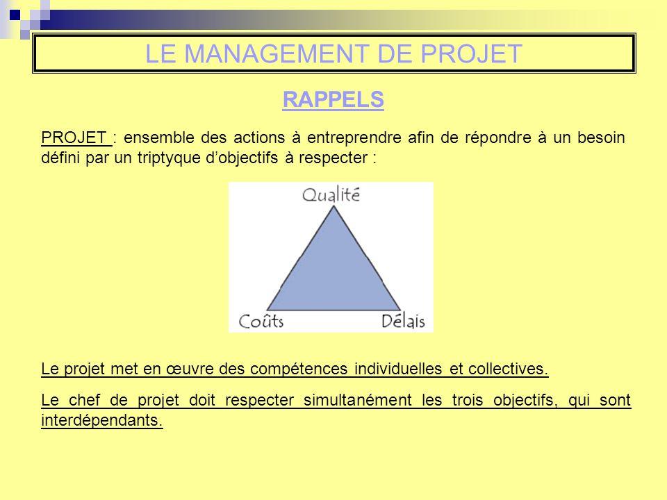 LE MANAGEMENT DE PROJET RAPPELS PROJET : ensemble des actions à entreprendre afin de répondre à un besoin défini par un triptyque dobjectifs à respect