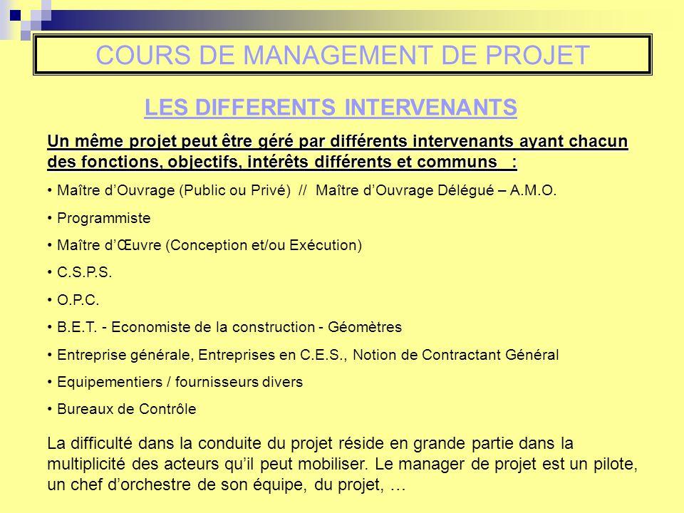 COURS DE MANAGEMENT DE PROJET Un même projet peut être géré par différents intervenants ayant chacun des fonctions, objectifs, intérêts différents et