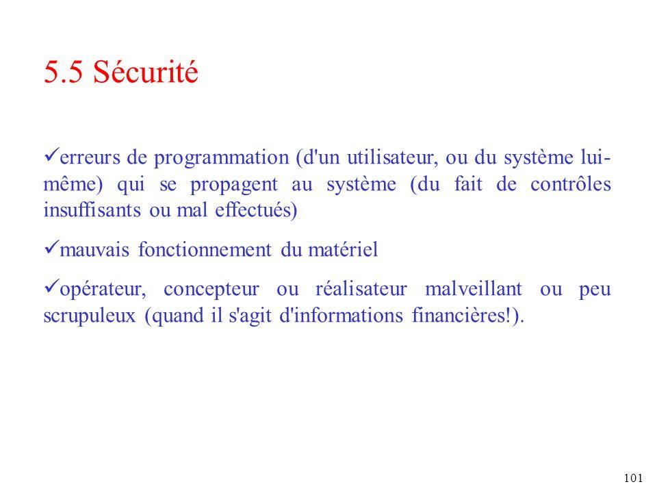 101 5.5 Sécurité erreurs de programmation (d'un utilisateur, ou du système lui- même) qui se propagent au système (du fait de contrôles insuffisants o