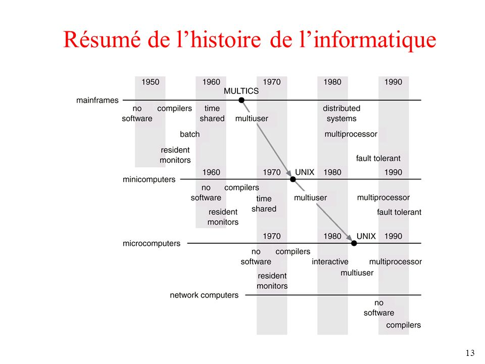 13 Résumé de lhistoire de linformatique
