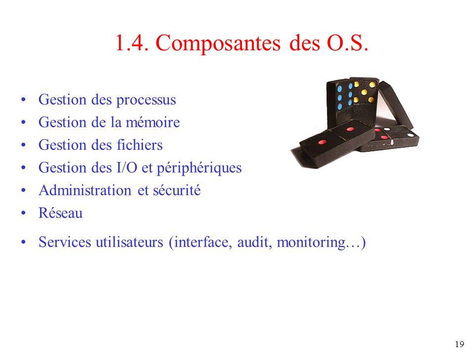 19 1.4. Composantes des O.S. Gestion des processus Gestion de la mémoire Gestion des fichiers Gestion des I/O et périphériques Administration et sécur