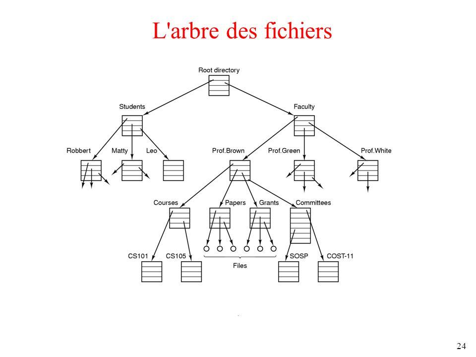 24 L'arbre des fichiers.