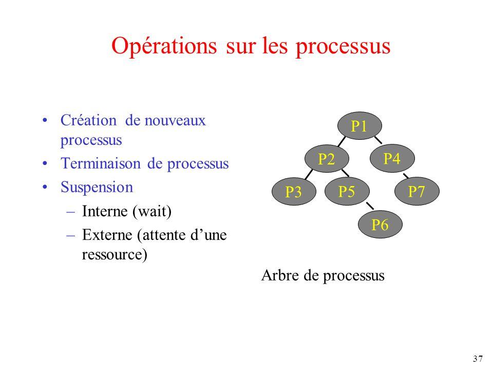 37 Opérations sur les processus Création de nouveaux processus Terminaison de processus Suspension –Interne (wait) –Externe (attente dune ressource) P
