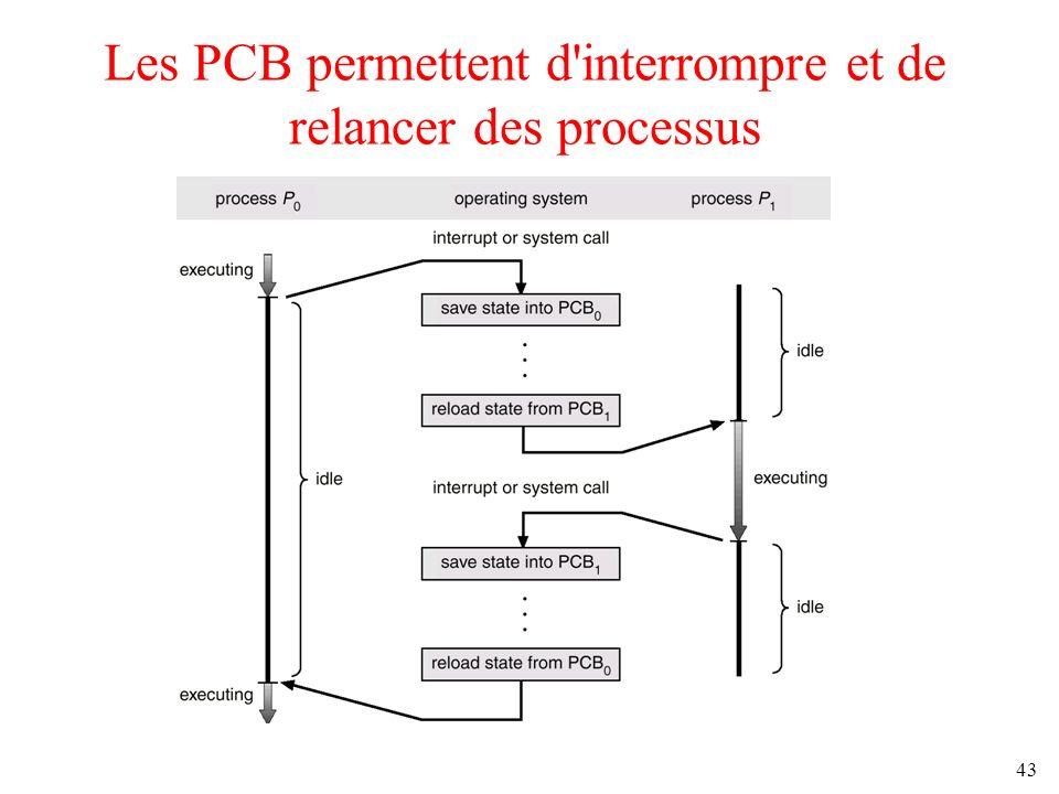 43 Les PCB permettent d'interrompre et de relancer des processus
