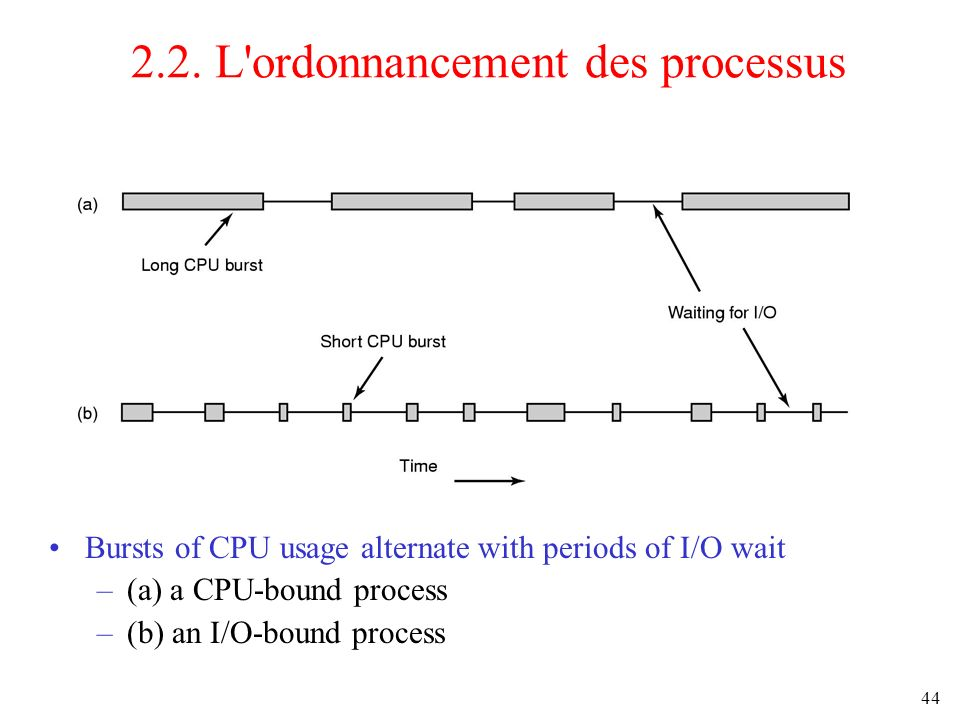 44 2.2. L'ordonnancement des processus Bursts of CPU usage alternate with periods of I/O wait –(a) a CPU-bound process –(b) an I/O-bound process