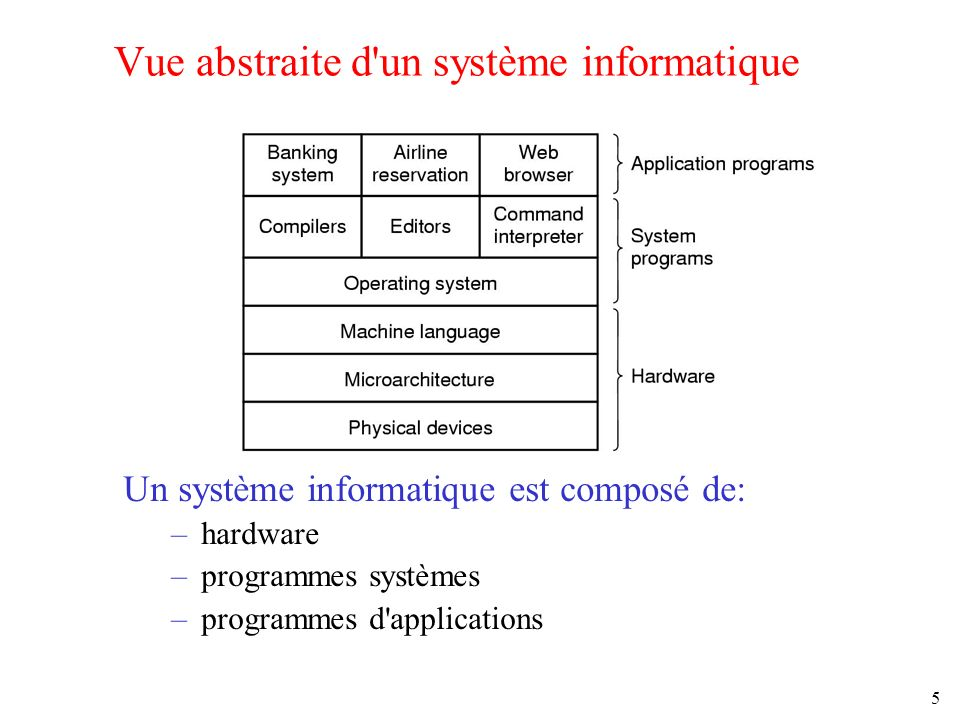 5 Vue abstraite d'un système informatique Un système informatique est composé de: –hardware –programmes systèmes –programmes d'applications