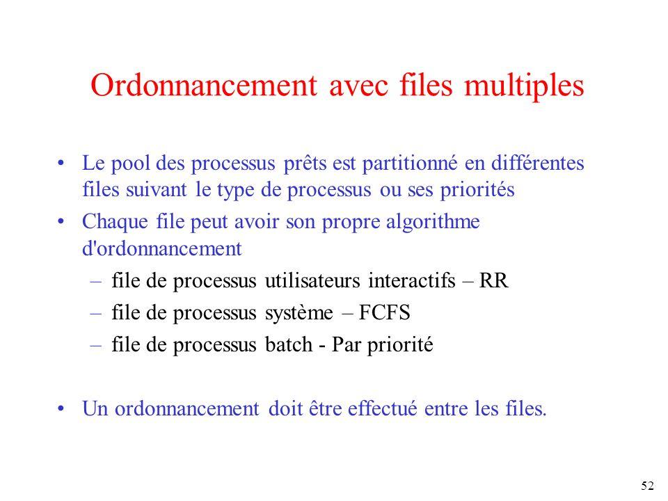 52 Ordonnancement avec files multiples Le pool des processus prêts est partitionné en différentes files suivant le type de processus ou ses priorités