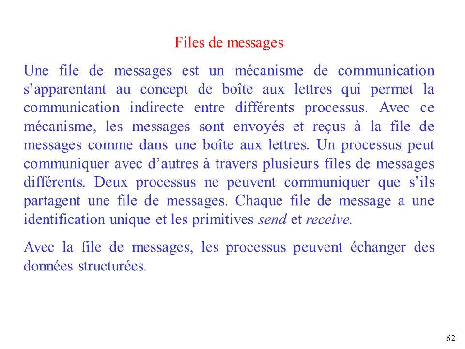 62 Files de messages Une file de messages est un mécanisme de communication sapparentant au concept de boîte aux lettres qui permet la communication i