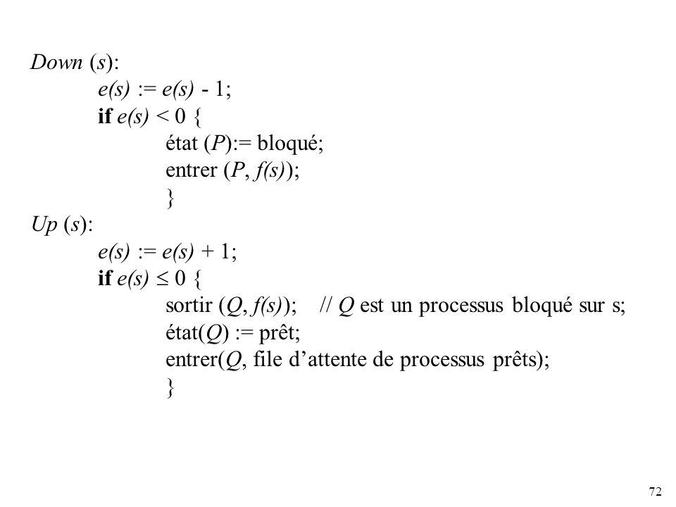72 Down (s): e(s) := e(s) - 1; if e(s) < 0 { état (P):= bloqué; entrer (P, f(s)); } Up (s): e(s) := e(s) + 1; if e(s) 0 { sortir (Q, f(s)); // Q est u