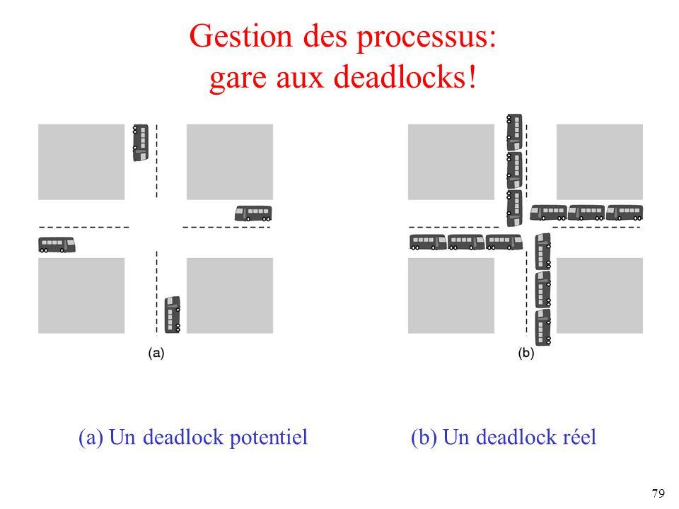 79 Gestion des processus: gare aux deadlocks! (a) Un deadlock potentiel (b) Un deadlock réel