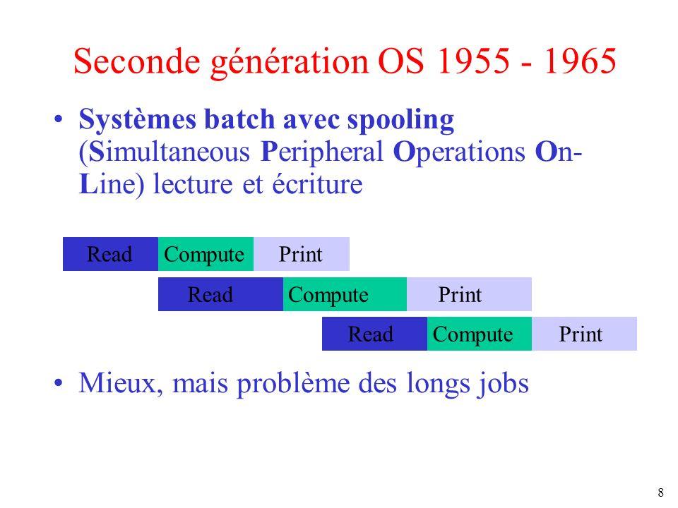 8 Seconde génération OS 1955 - 1965 Systèmes batch avec spooling (Simultaneous Peripheral Operations On- Line) lecture et écriture Mieux, mais problèm