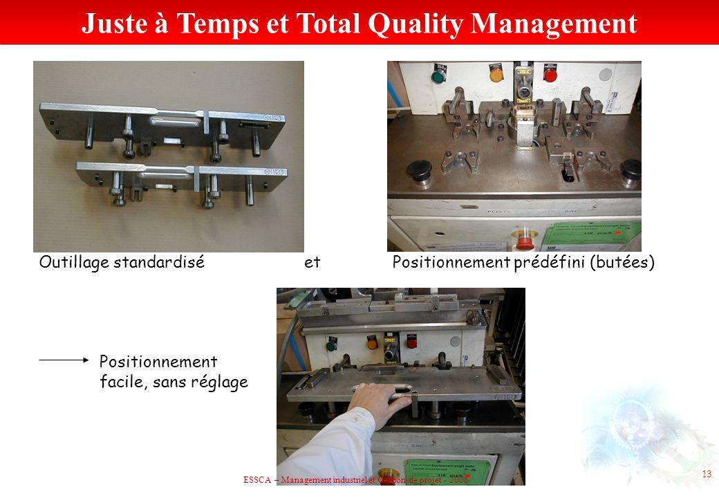 Outillage standardisé etPositionnement prédéfini (butées) Positionnement facile, sans réglage 13 Juste à Temps et Total Quality Management ESSCA – Man