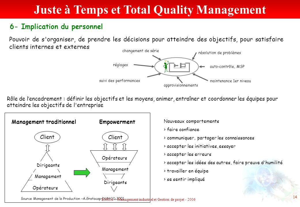 6- Implication du personnel approvisionnements suivi des performances changement de série maintenance 1er niveau auto-contrôle, MSP résolution de prob