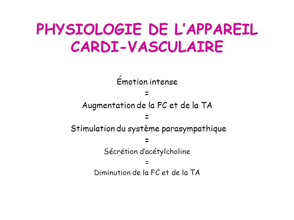 PHYSIOLOGIE DE LAPPAREIL CARDI-VASCULAIRE Émotion intense = Augmentation de la FC et de la TA = Stimulation du système parasympathique = Sécrétion dacétylcholine = Diminution de la FC et de la TA