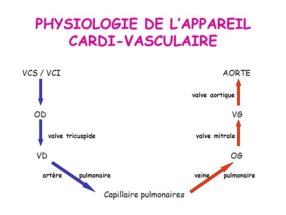PHYSIOLOGIE DE LAPPAREIL CARDI-VASCULAIRE VCS / VCI AORTE valve aortique OD VG valve tricuspide valve mitrale VD OG artère pulmonaire veine pulmonaire Capillaire pulmonaires