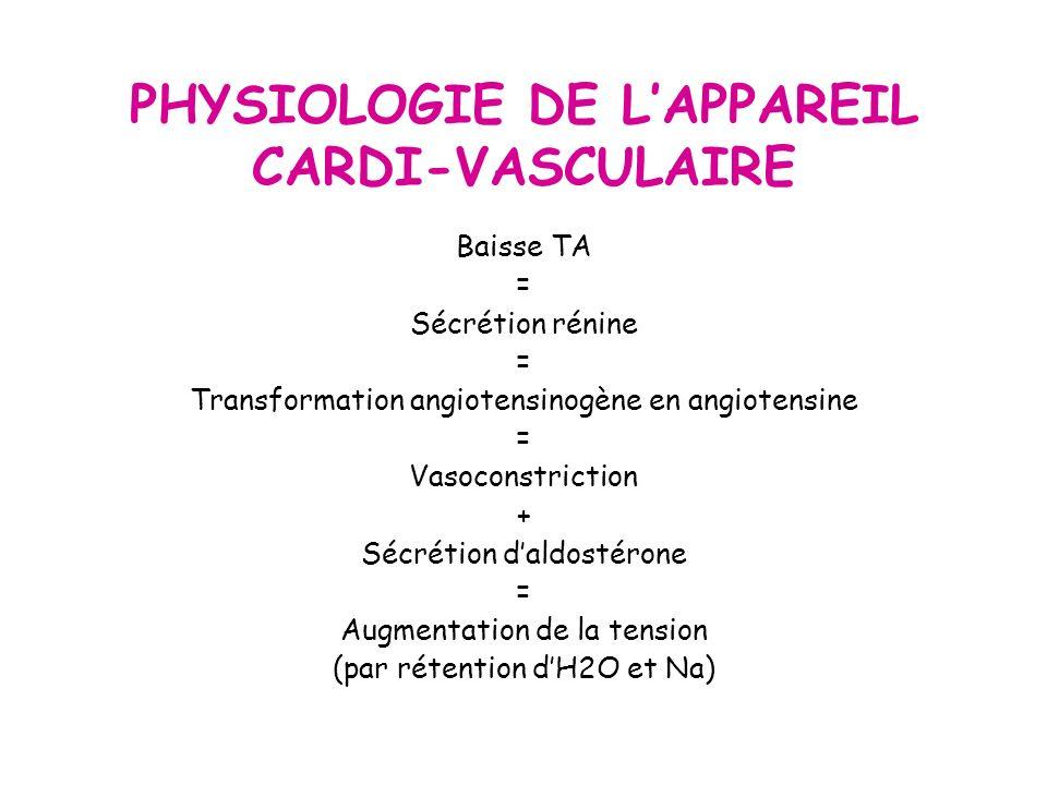 PHYSIOLOGIE DE LAPPAREIL CARDI-VASCULAIRE Baisse TA = Sécrétion rénine = Transformation angiotensinogène en angiotensine = Vasoconstriction + Sécrétion daldostérone = Augmentation de la tension (par rétention dH2O et Na)