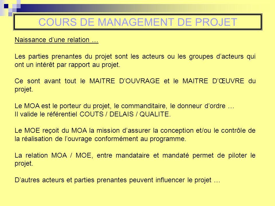COURS DE MANAGEMENT DE PROJET Naissance dune relation … Les parties prenantes du projet sont les acteurs ou les groupes dacteurs qui ont un intérêt par rapport au projet.