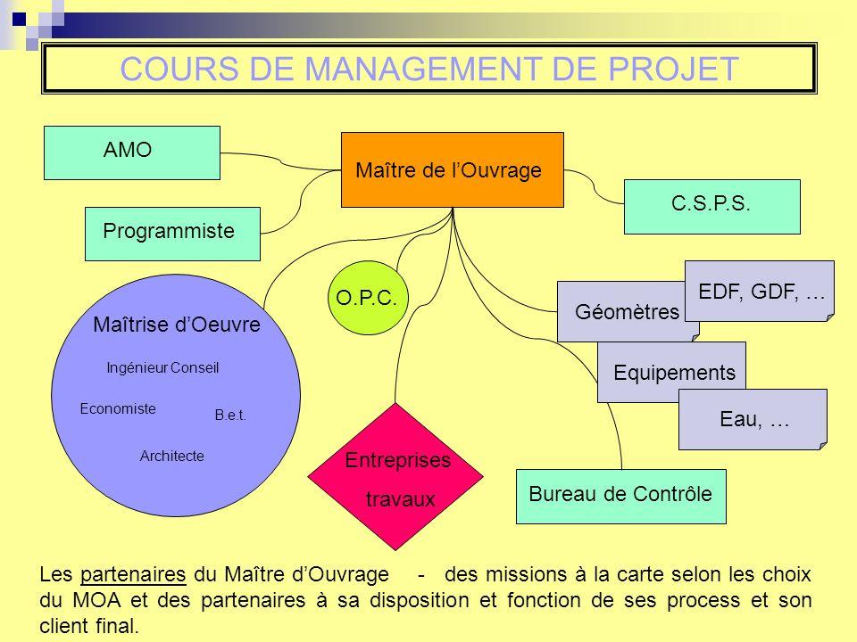 COURS DE MANAGEMENT DE PROJET Maîtrise dOeuvre Ingénieur Conseil Architecte B.e.t.