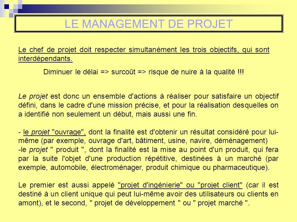 LE MANAGEMENT DE PROJET Le chef de projet doit respecter simultanément les trois objectifs, qui sont interdépendants.
