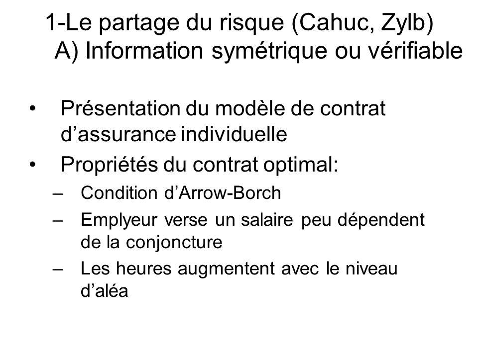 Présentation du modèle de contrat dassurance individuelle Propriétés du contrat optimal: –Condition dArrow-Borch –Emplyeur verse un salaire peu dépend