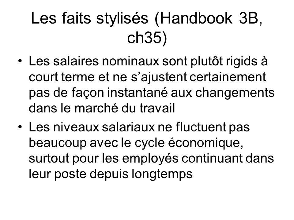 Les faits stylisés (Handbook 3B, ch35) Les salaires nominaux sont plutôt rigids à court terme et ne sajustent certainement pas de façon instantané aux