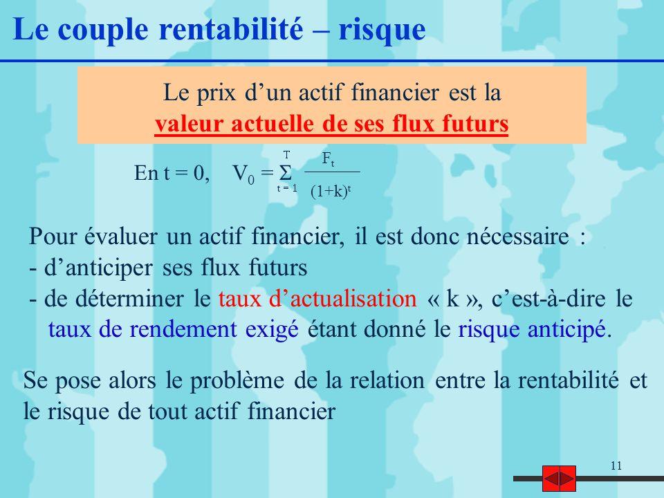 11 Le prix dun actif financier est la valeur actuelle de ses flux futurs Pour évaluer un actif financier, il est donc nécessaire : - danticiper ses flux futurs - de déterminer le taux dactualisation « k », cest-à-dire le taux de rendement exigé étant donné le risque anticipé.