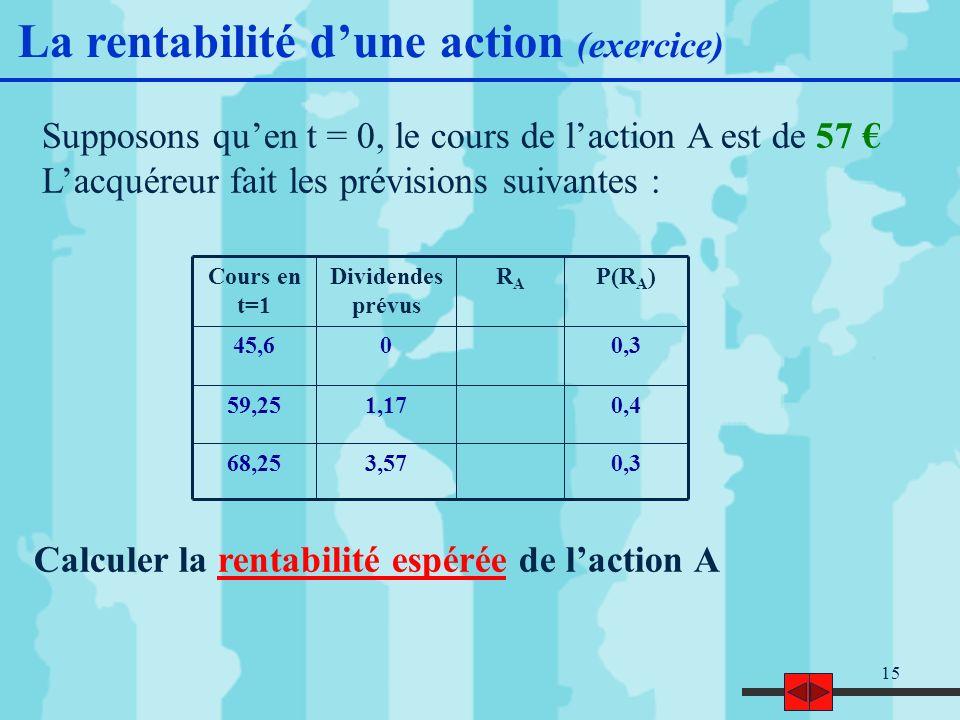 15 Supposons quen t = 0, le cours de laction A est de 57 Lacquéreur fait les prévisions suivantes : 0,33,5768,25 0,41,1759,25 0,3045,6 P(R A )RARA Dividendes prévus Cours en t=1 Calculer la rentabilité espérée de laction A La rentabilité dune action (exercice)