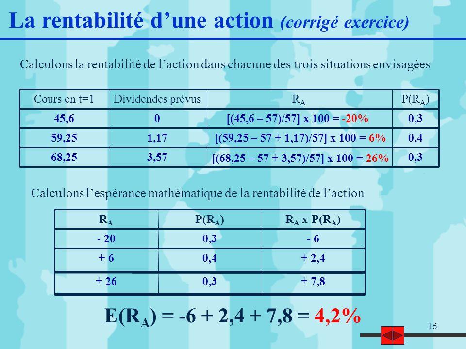 16 Calculons la rentabilité de laction dans chacune des trois situations envisagées Calculons lespérance mathématique de la rentabilité de laction E(R A ) = -6 + 2,4 + 7,8 = 4,2% P(R A )RARA Dividendes prévusCours en t=1 0,3045,6 0,41,1759,25 0,33,5768,25 R A x P(R A )P(R A )RARA - 60,3- 20 + 2,40,4+ 6 + 7,80,3+ 26 La rentabilité dune action (corrigé exercice) [(45,6 – 57)/57] x 100 = -20% [(59,25 – 57 + 1,17)/57] x 100 = 6% [(68,25 – 57 + 3,57)/57] x 100 = 26%